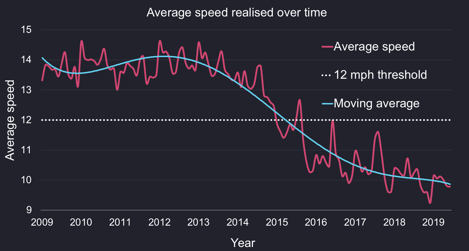 A chart showing the evolution of the average cab driver speed over time and how it consistently dropped below the threshold