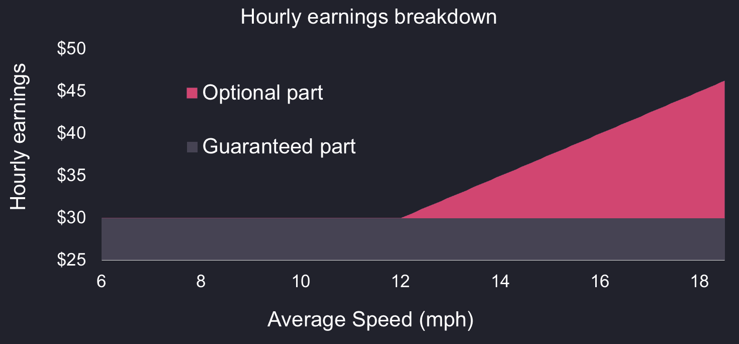 A chart of call option payoff showing how cab drivers earnings increase with their average realized driving speed broken down between fixed and variable