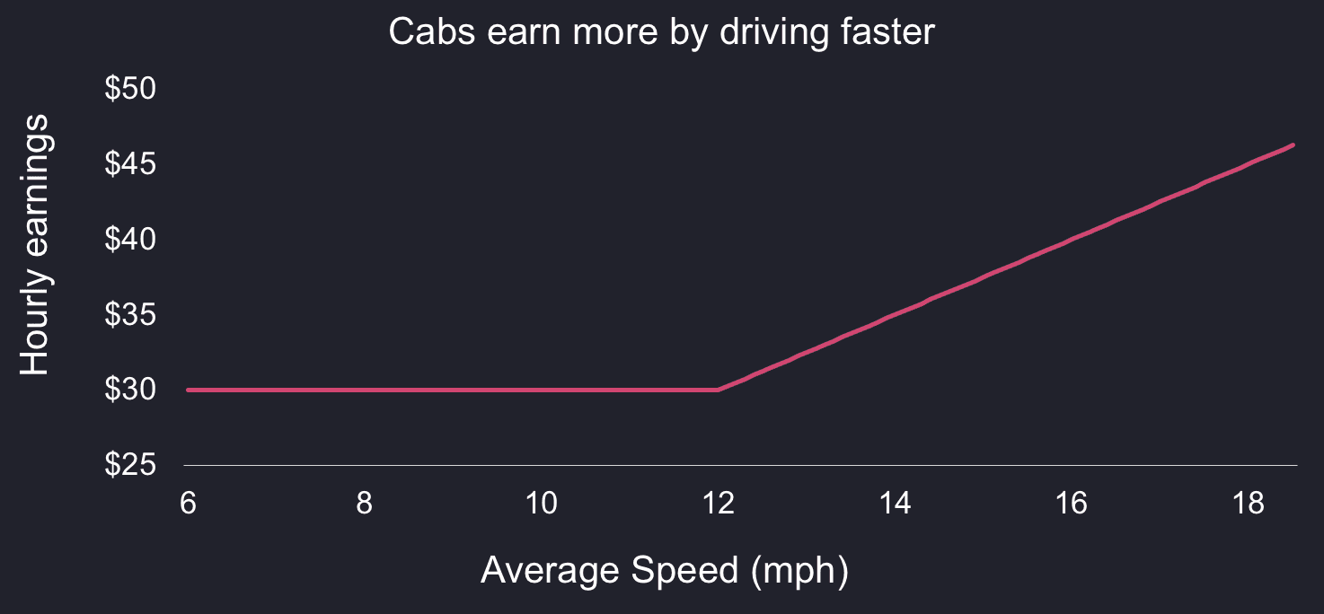 A chart of call option payoff showing how cab drivers earnings increase with their average realized driving speed