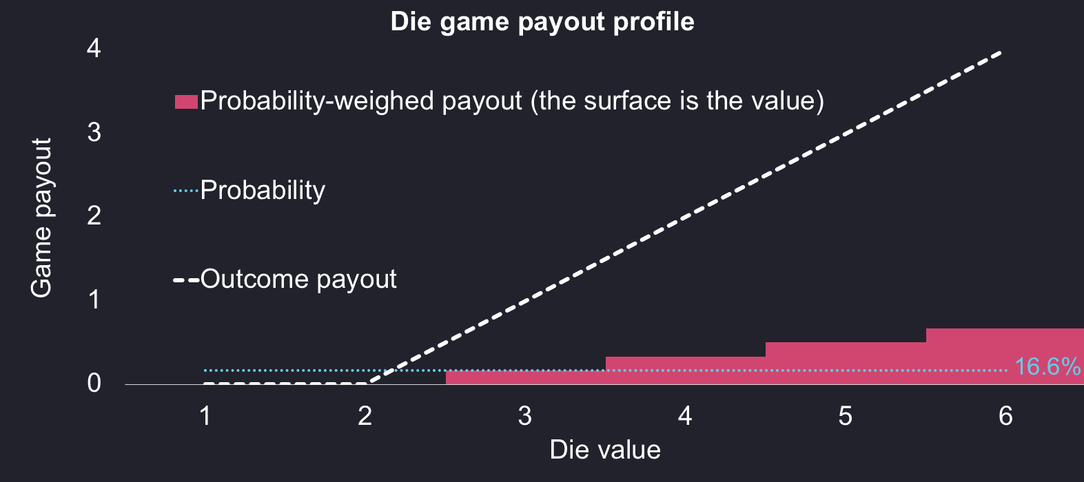 A chart showing the outcome profile of the dice game and the corresponding probabilities and probability-weighed expected payout values