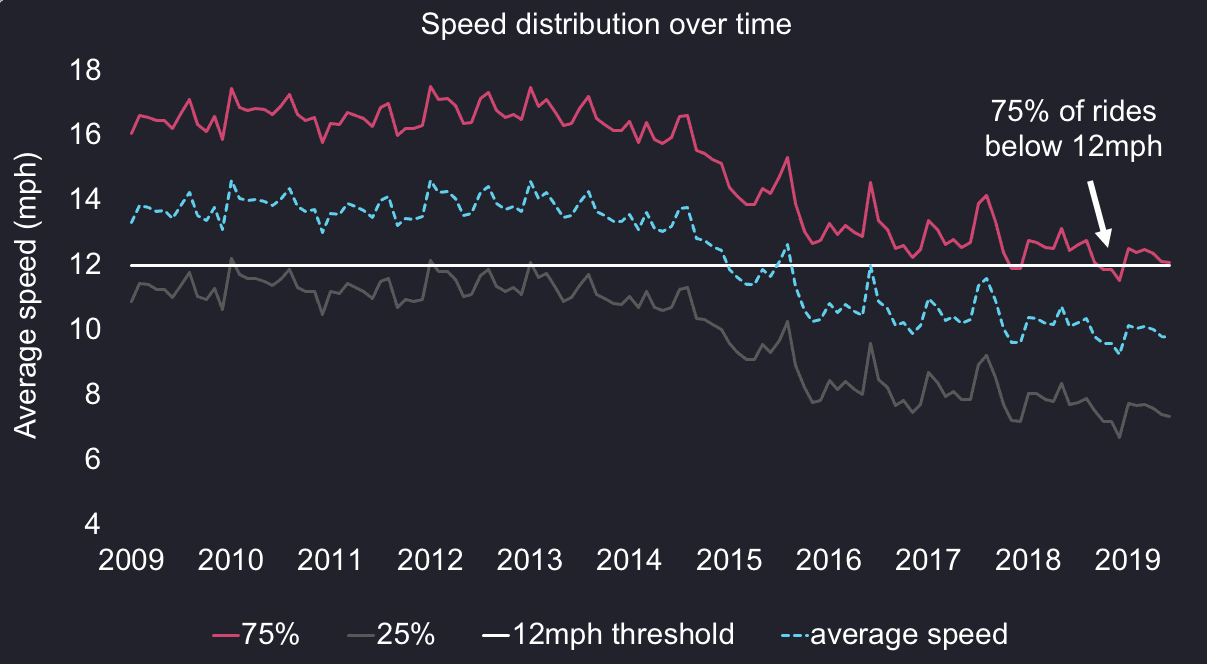 A chart showing the evolution of the distribution of NYC cab drivers' average speed over time