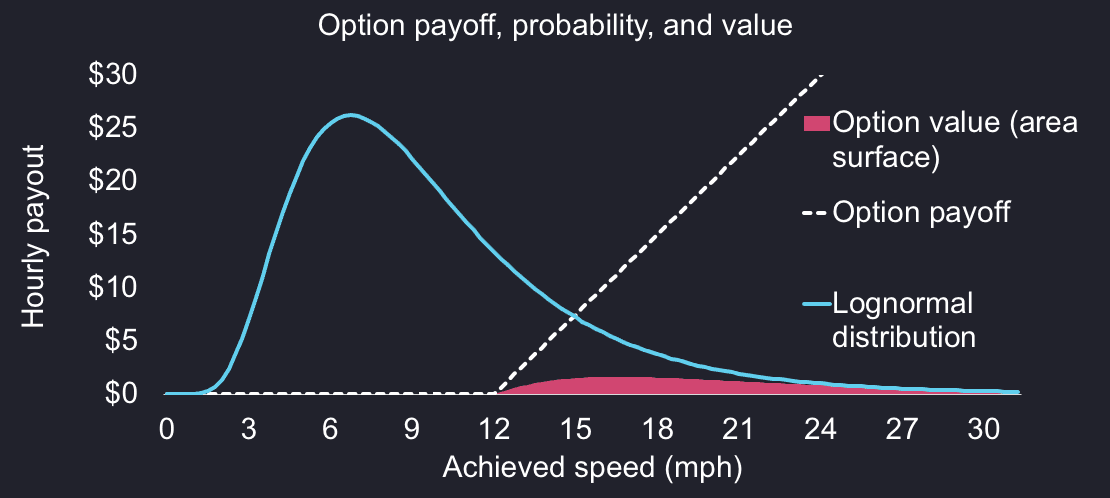 A chart of call option payoff with the corresponding probability and weighed value area as overlay