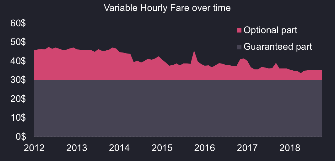 A chart of the hourly fare earned by taxi drivers over the years broken down by whether it is fixed or variable