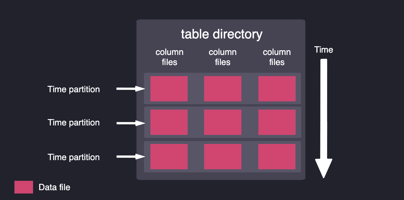Architecture of the storage model with column files and time partitions